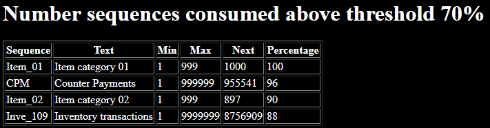 Number sequence consumption email